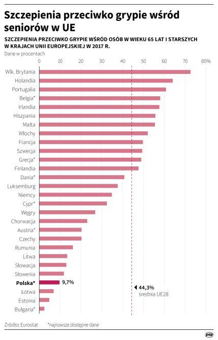 Szczepienia przeciwko grypie wśród seniorów w UE (Maria Samczuk/PAP)